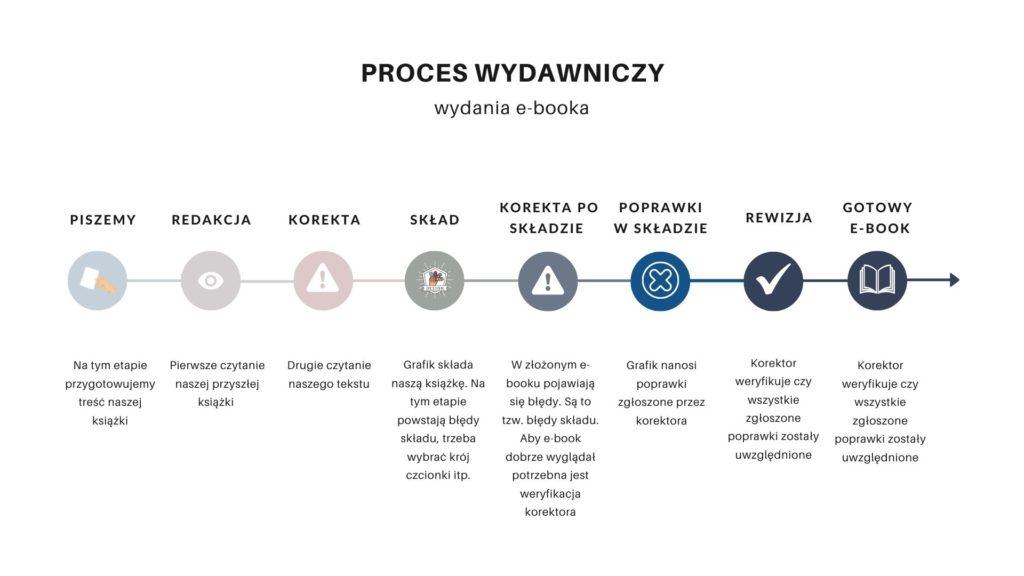 Proces wydawniczy e-booka